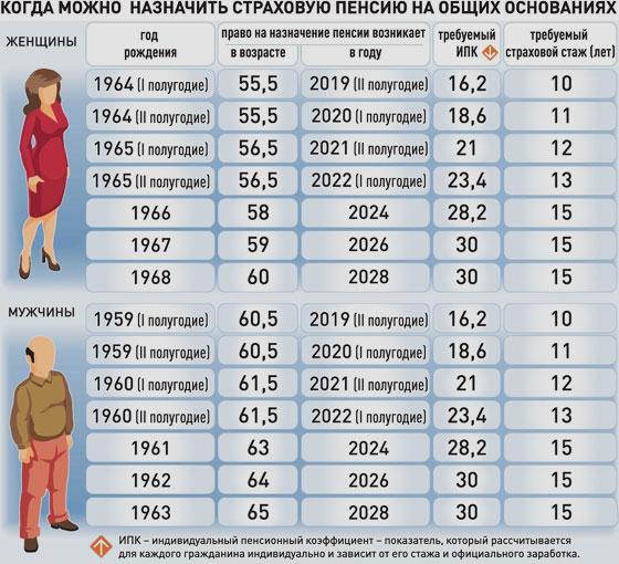 Когда обновляется пенсионные баллы минимальная пенсия в 2021 году неработающим пенсионерам липецк