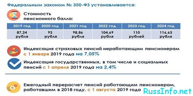 Минимальная пенсия по старости в московской области в 2021 для неработающих потребительская корзина в санкт петербурге в 2021 году
