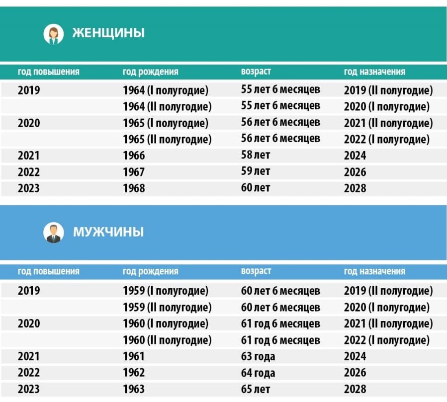 Досрочное назначение пенсии безработным гражданам предпенсионного возраста в 2021 как посчитать пенсионные баллы до 2015 года пример расчета