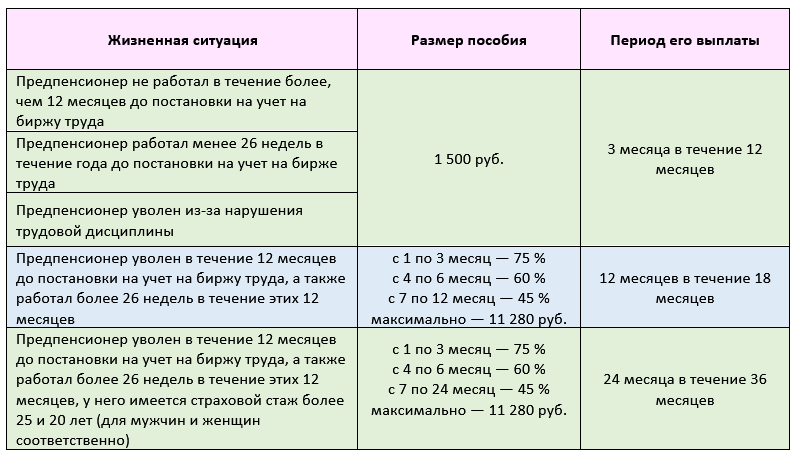 Размер пособия по безработице в 2021 году для предпенсионного возраста где получить доплату к пенсии