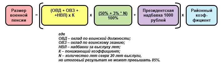 Калькулятор расчета пенсий военнослужащих начфин что нужно чтобы получить пенсию за родственника