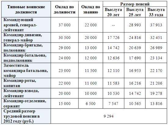 Военный калькулятор пенсии 2021г пенсии минимальные по санкт петербургу